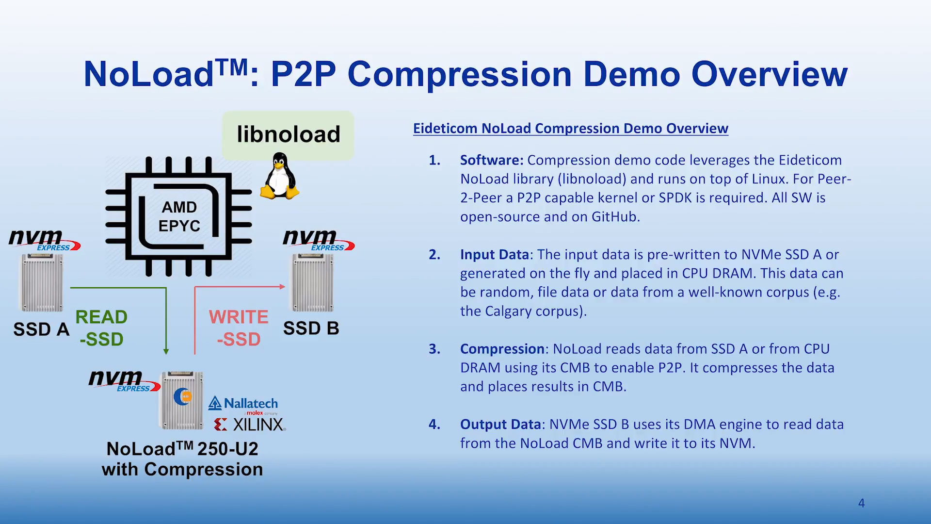 Storage Compression Offload using Eideticom NoLoad™ & NVM Express P2P processing
