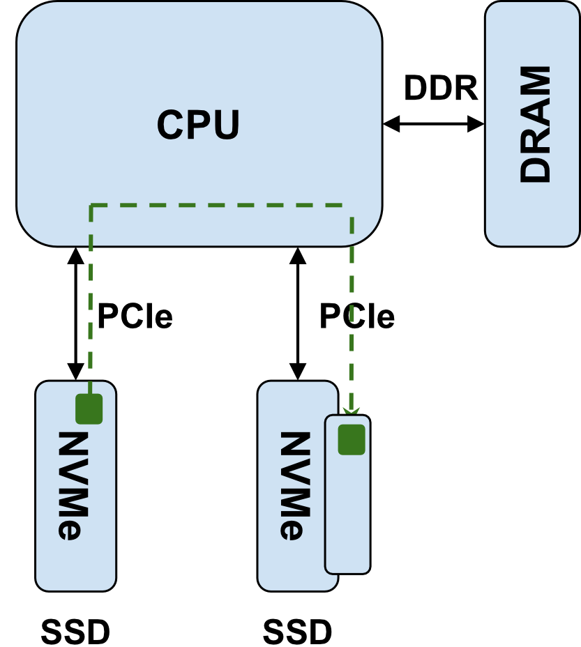 Avoiding the NVM Express bottleneck with NVMe CMBs